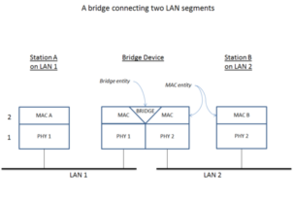 Bridging (networking)