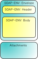 SOAP with Attachments