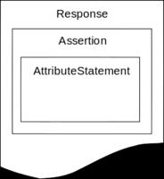 Security Assertion Markup Language