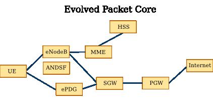 System Architecture Evolution