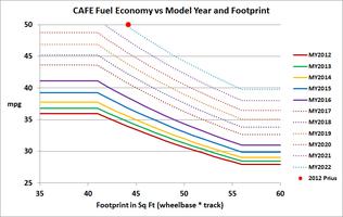 Corporate Average Fuel Economy