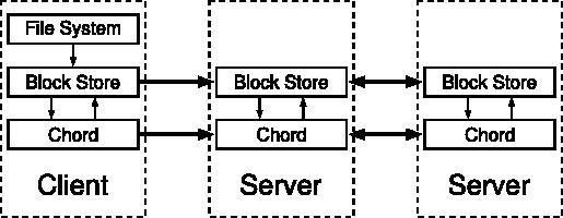 Chord (peer-to-peer)